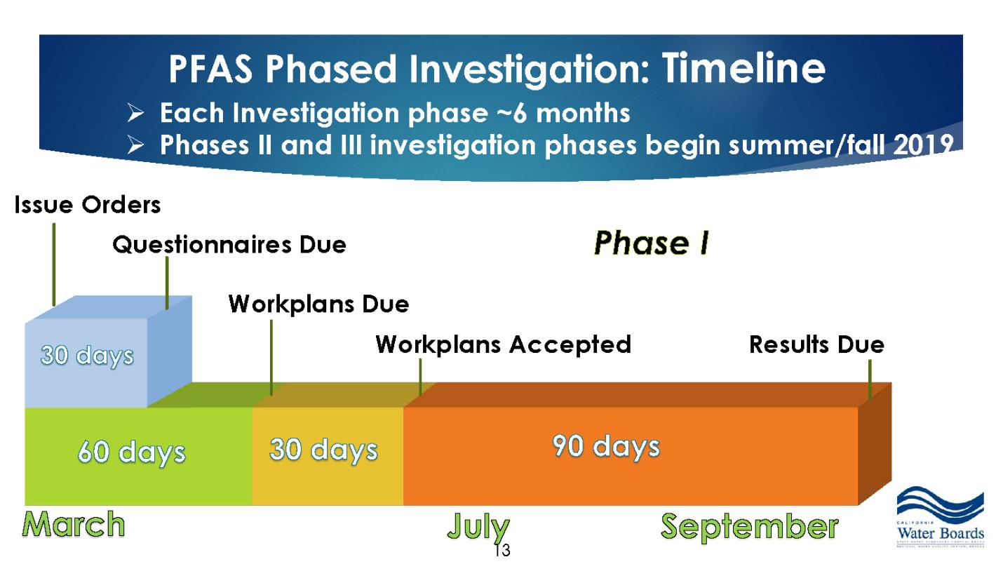 California Water Board Aggressive PFAS Investigation Plan
